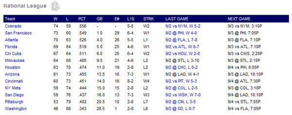 National League Wildcard race as of Sept. 2, 2009.