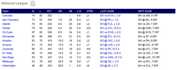 The National League Wildcard race as of Sept. 4, 2009.