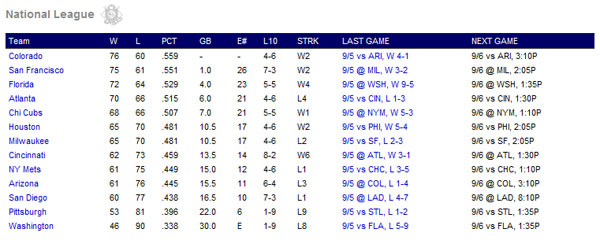The National League Wildcard standings as of Sept. 5, 2009.