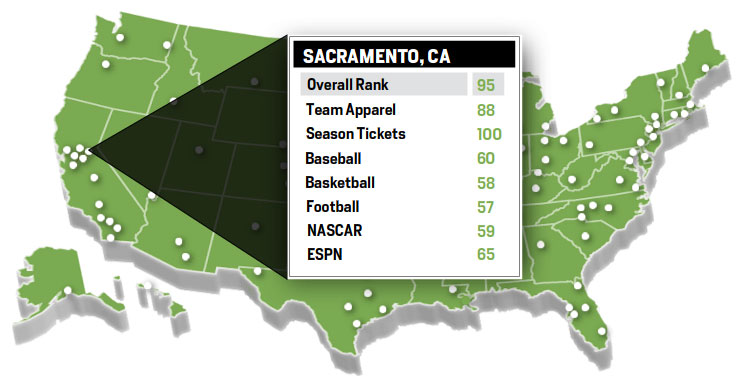 A screenshot of Men's Health Magazine's graphic of Sacramento's rankings.